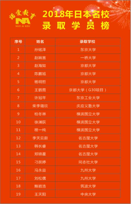 2018年榜单